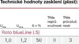 Zasklení Blue line - Roto