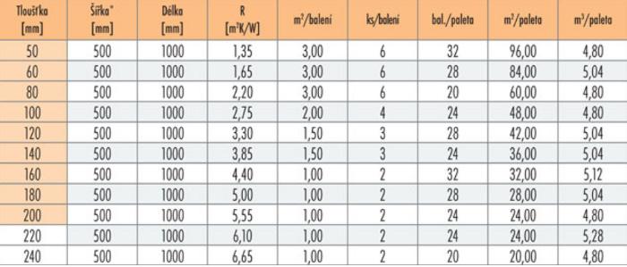 Balení a vlastnosti Nobasil FKD S