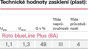 Zasklení Blue line - Roto wdf 78a - plast