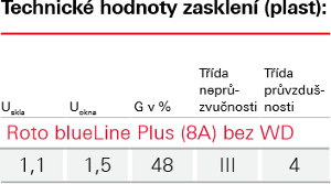 Zasklení Blue line Plus - Roto - r78-bez-wd