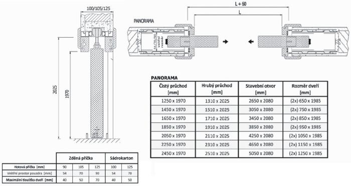Technická data Alvelis Panorama