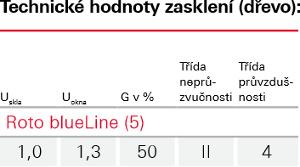 Zasklení Blue line Plus - Roto - r78-bez-wd - dřevo
