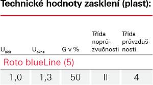 Zasklení Blue line - Roto wdf 45