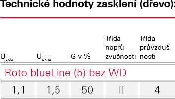 Zasklení Blue line - Roto wdf 7 - dřevo bez WD