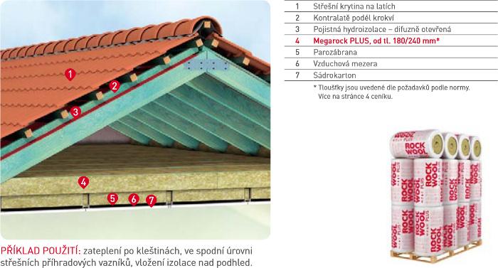 Zateplení střechy - ROCKWOOL Megarock PLUS