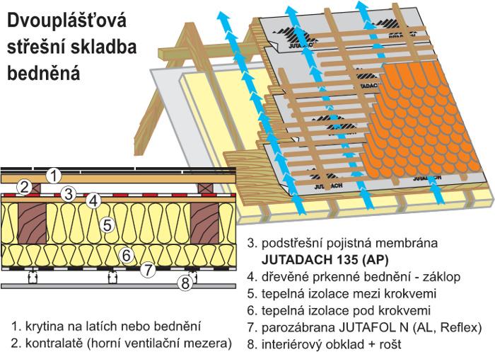 Dvouplášťová střecha JUTADACH 135