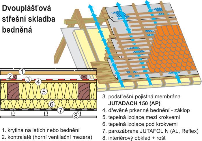 Dvouplášťová bedněná střecha JUTADACH 150
