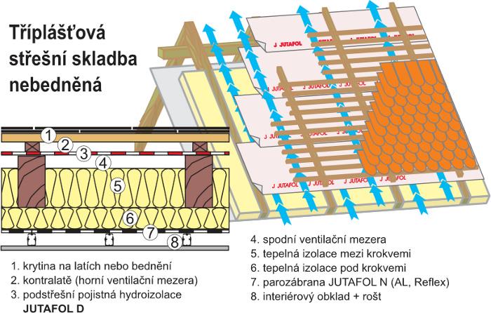 Tříplášťová střecha JUTAFOL D 110