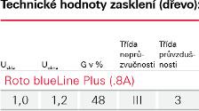 Zasklení Blue line Plus - Roto - dřevo