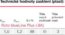 Zasklení Blue line Plus - Roto
