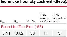 Zasklení Blue Tec Plus - Roto