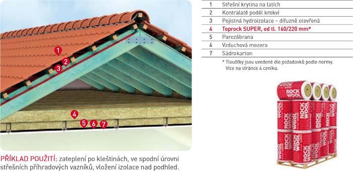 Zateplení střechy - ROCKWOOL Toprock Super