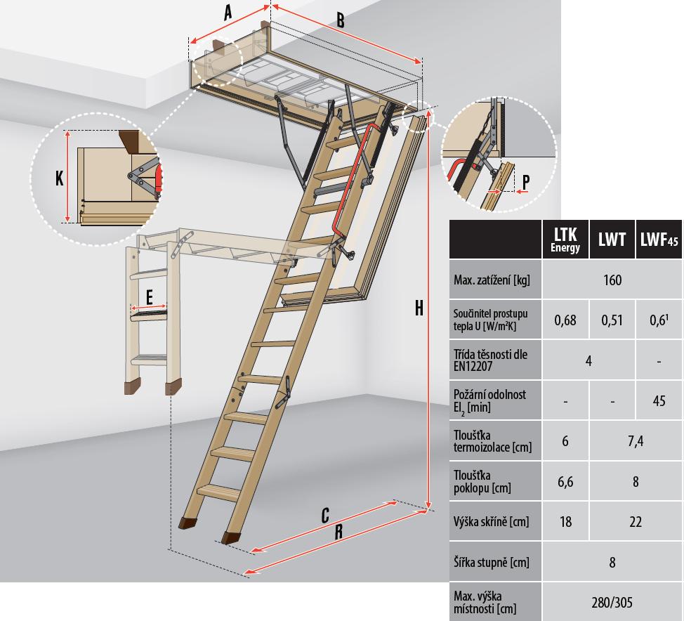Schéma půdních schodů FAKRO