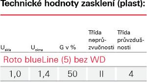 Zasklení Blue line - Roto bez wdf 45