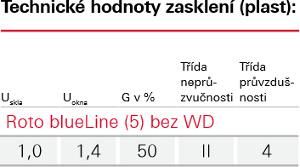 Zasklení Blue line - Roto wdf 7 bez bloku WD