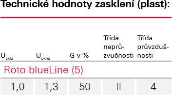 Zasklení Blue line - Roto wdf 7