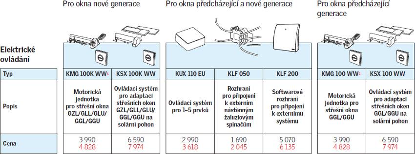 Elektrické ovládání střešních oken VELUX